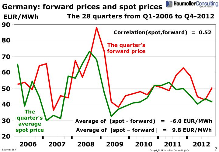 Germany: forward prices and spot prices