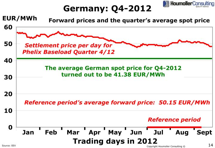 Germany: Q4-2012