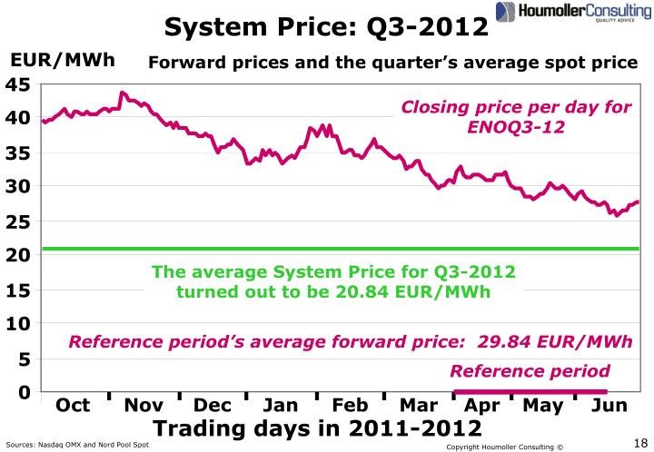 System Price: Q3-2012