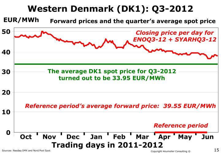 Western Denmark (DK1): Q3-2012