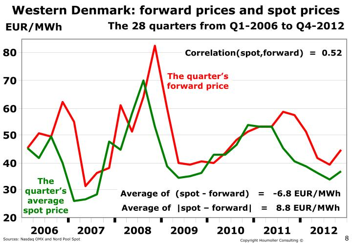 Western Denmark: forward prices and spot prices