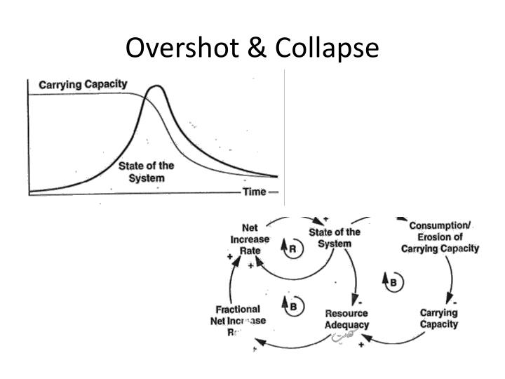 Overshot & Collapse
