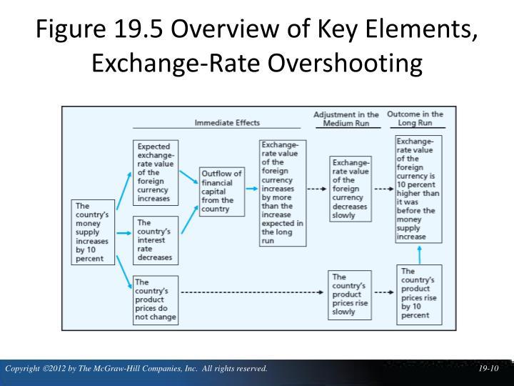 Figure 19.5 Overview of Key Elements, Exchange-Rate Overshooting