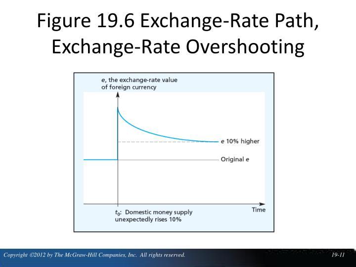 Figure 19.6 Exchange-Rate Path, Exchange-Rate Overshooting
