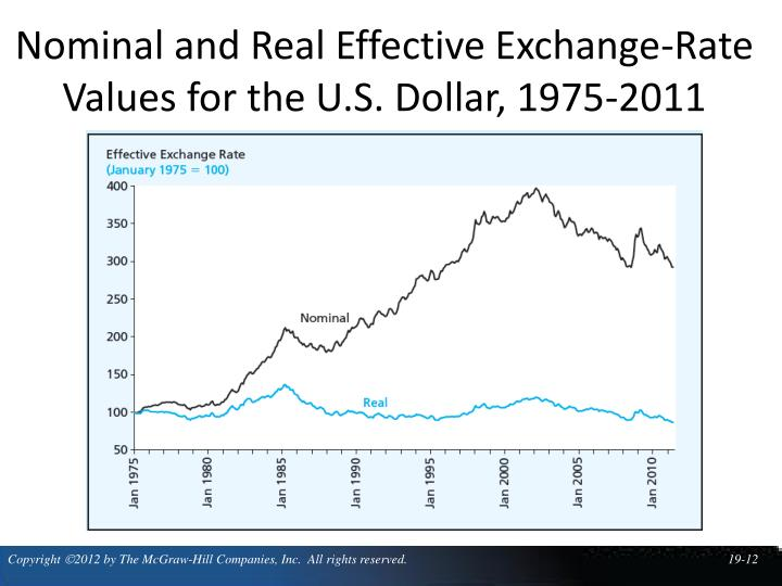 Nominal and Real Effective Exchange-Rate Values for the U.S. Dollar, 1975-2011