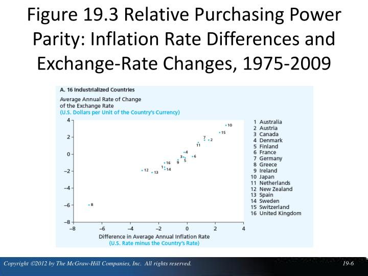 Figure 19.3 Relative Purchasing Power Parity: Inflation Rate Differences and Exchange-Rate Changes, 1975-2009