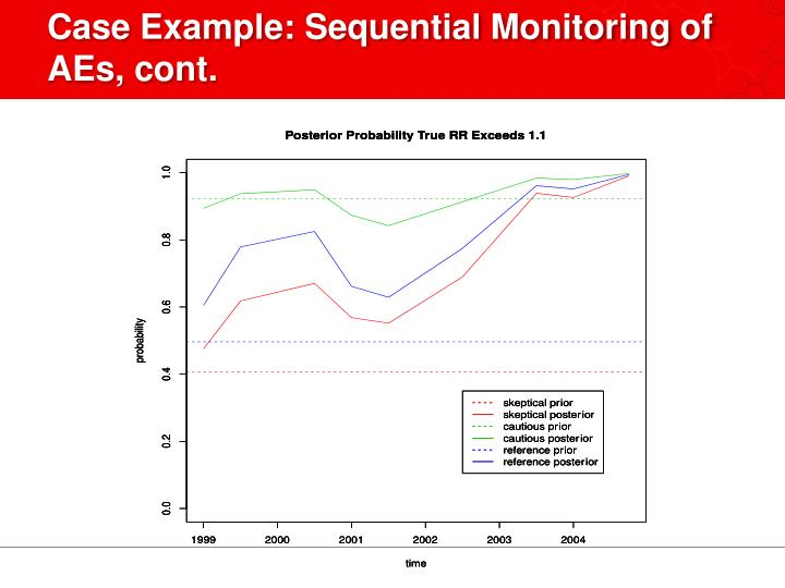 Case Example: Sequential Monitoring of AEs, cont.