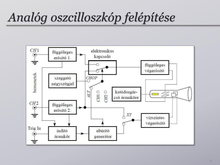 Analóg oszcilloszkóp felépítése