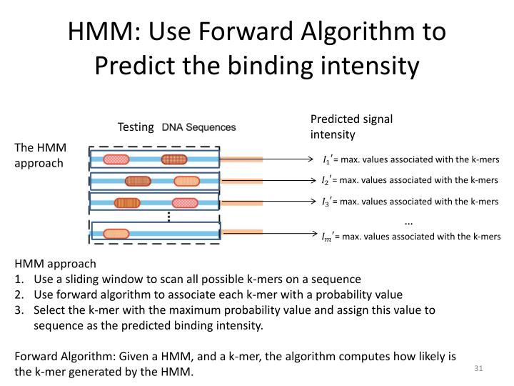 HMM: Use Forward Algorithm to Predict the binding intensity