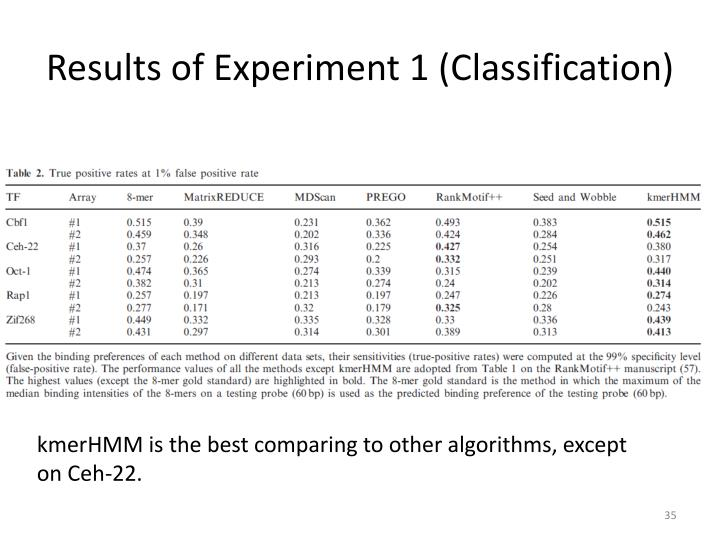 Results of Experiment 1 (Classification)