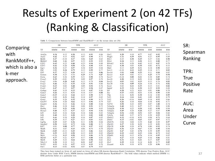 Results of Experiment 2 (on 42 TFs)