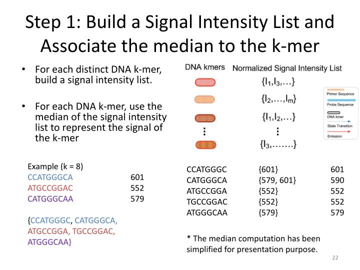 Step 1: Build a Signal Intensity List and Associate the median to the k-
