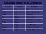 solutions occur in all 3 phases