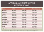 african american voting registrations