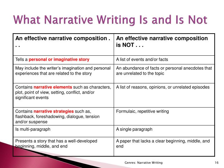 What Narrative Writing Is and Is Not