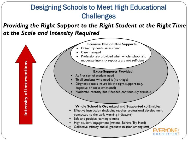 Designing Schools to Meet High Educational Challenges