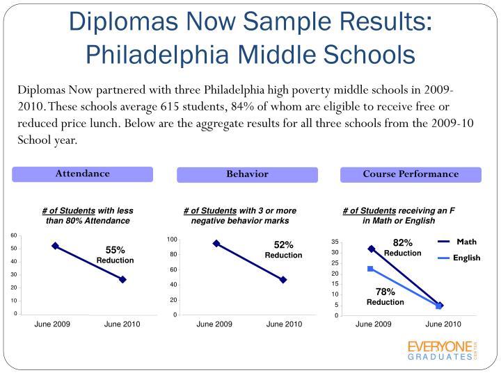 Diplomas Now Sample Results: