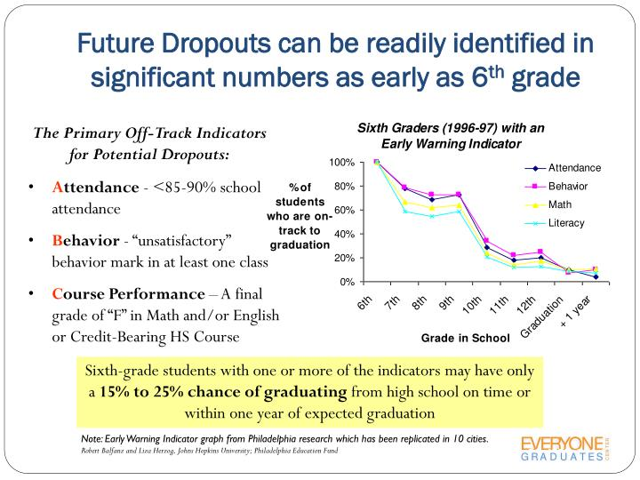 Future Dropouts can be readily identified in significant numbers as early as 6