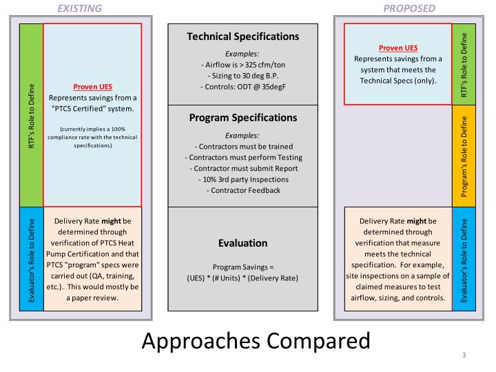 Approaches Compared