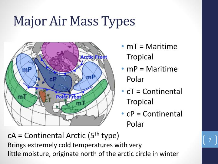 Major Air Mass Types