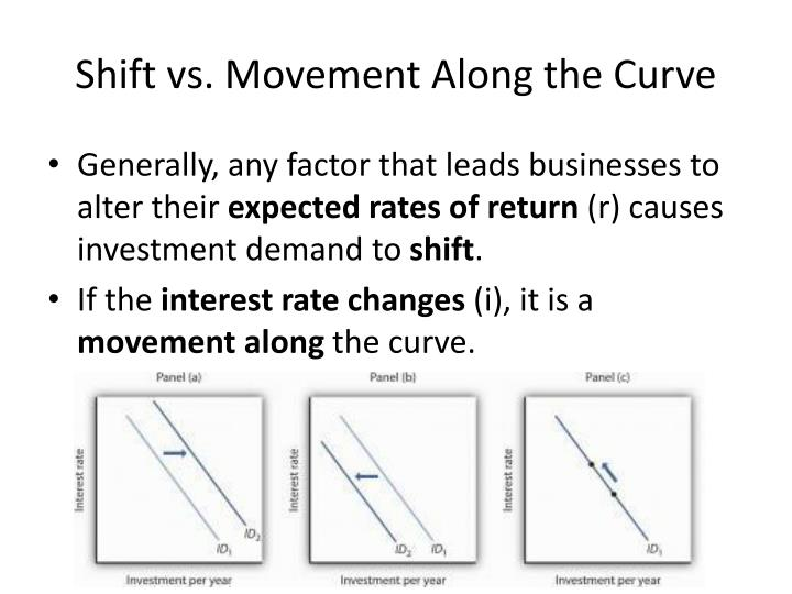 Shift vs. Movement Along