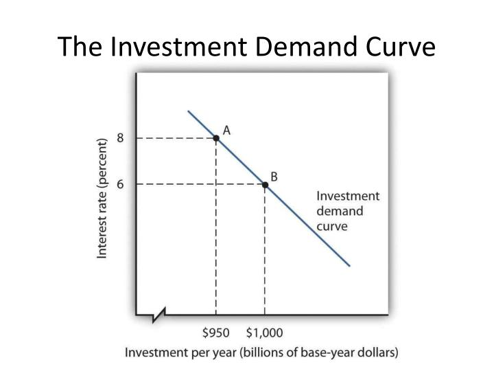 The investment demand curve1