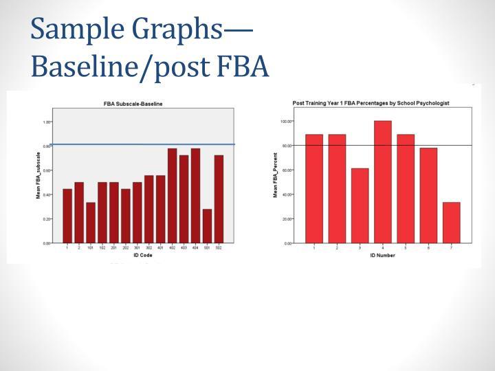 Sample Graphs—Baseline/post FBA