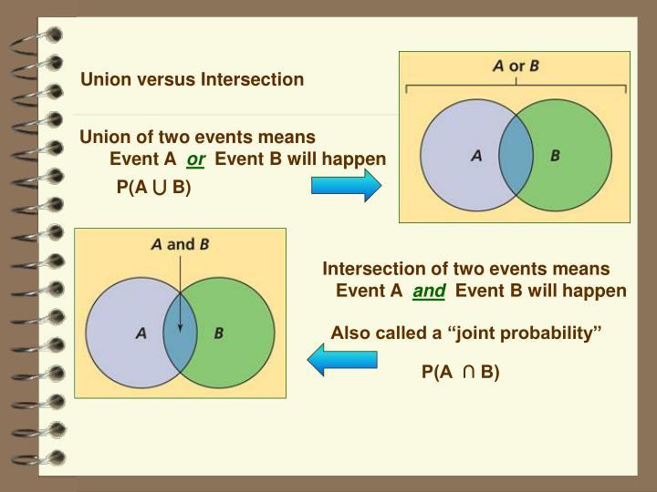 Union versus Intersection