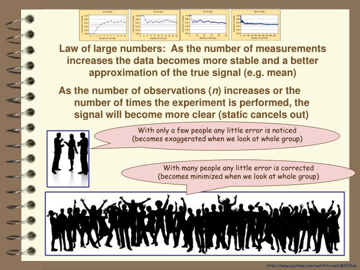 Law of large numbers:  As the number of measurements
