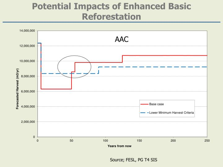 Potential Impacts of Enhanced Basic Reforestation