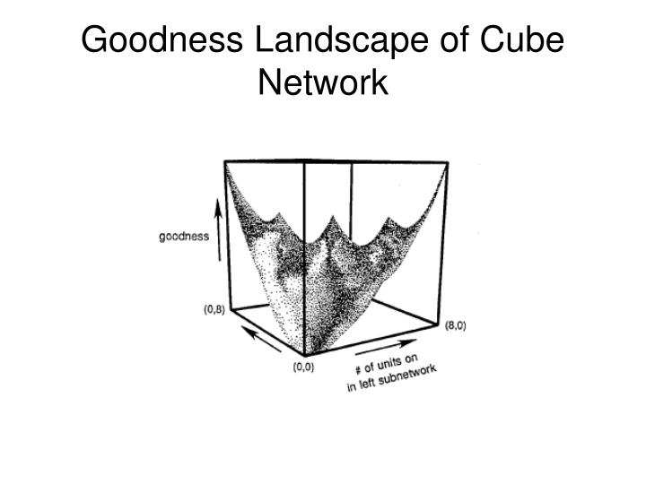 Goodness Landscape of Cube Network