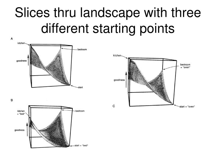 Slices thru landscape with three different starting points