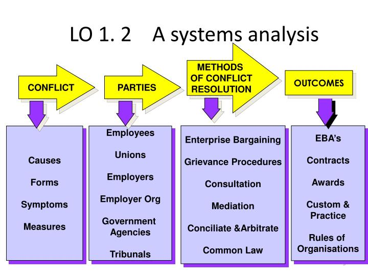 LO 1. 2    A systems analysis