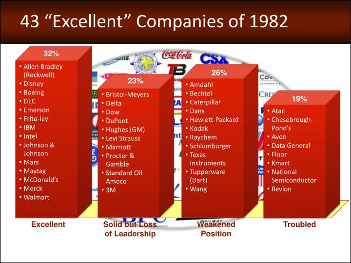 "43 ""Excellent"" Companies of 1982"