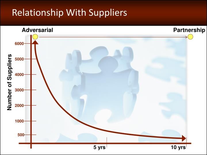 Relationship With Suppliers
