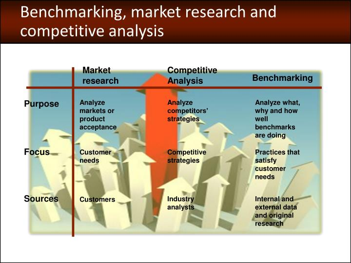 Benchmarking, market research and competitive analysis