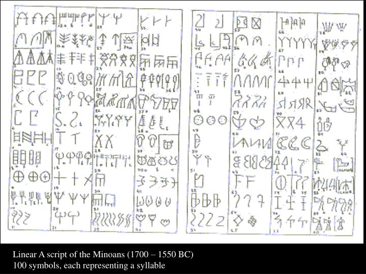 Linear A script of the Minoans (1700 – 1550 BC)