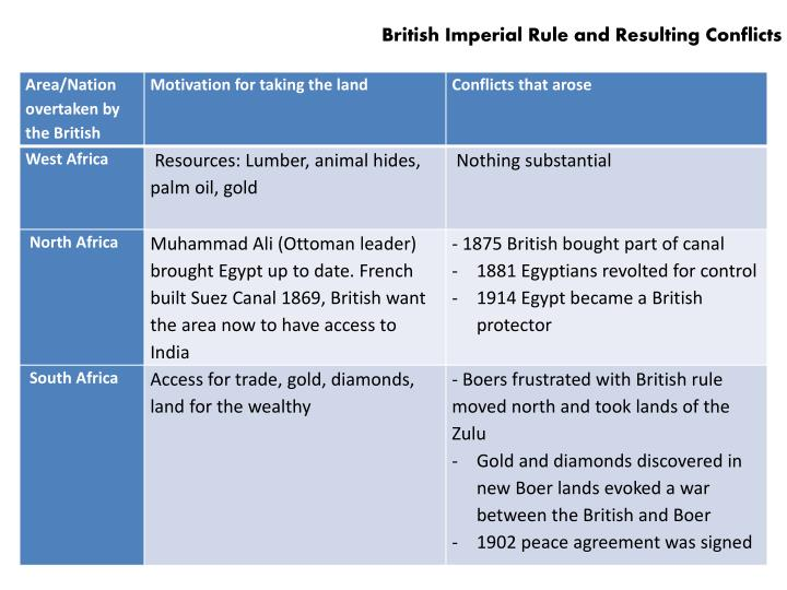 British Imperial Rule and Resulting Conflicts