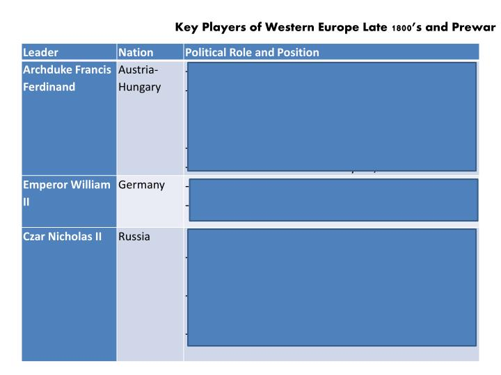 Key Players of Western
