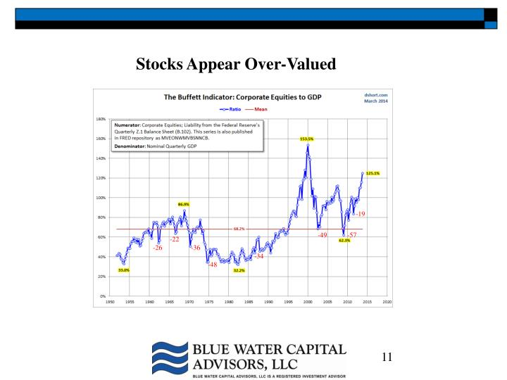 Stocks Appear Over-Valued
