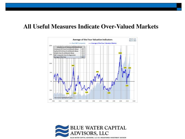 All Useful Measures Indicate Over-Valued Markets