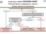 rough skiing in sprints decision chart