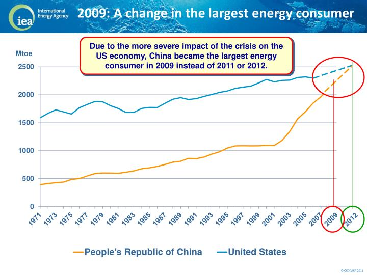 2009: A change in the largest energy consumer