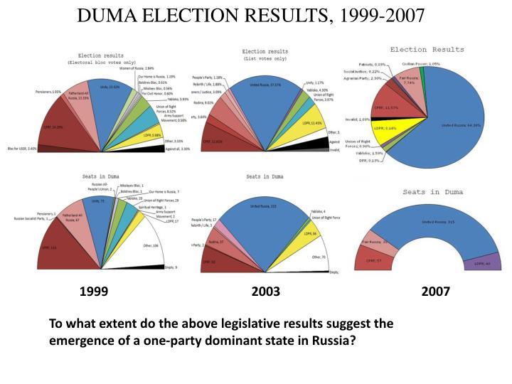 DUMA ELECTION RESULTS, 1999-2007