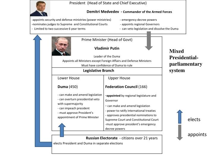 Mixed Presidential-parliamentary system