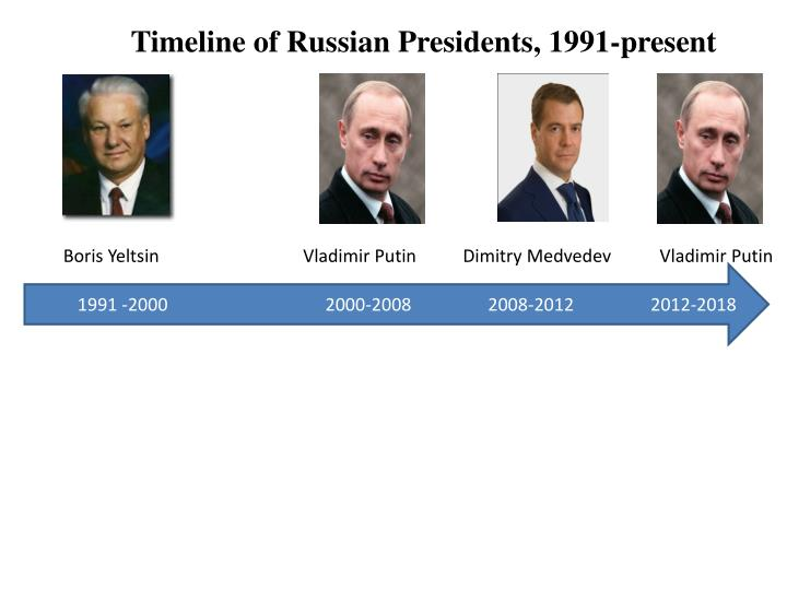 Timeline of Russian Presidents, 1991-present