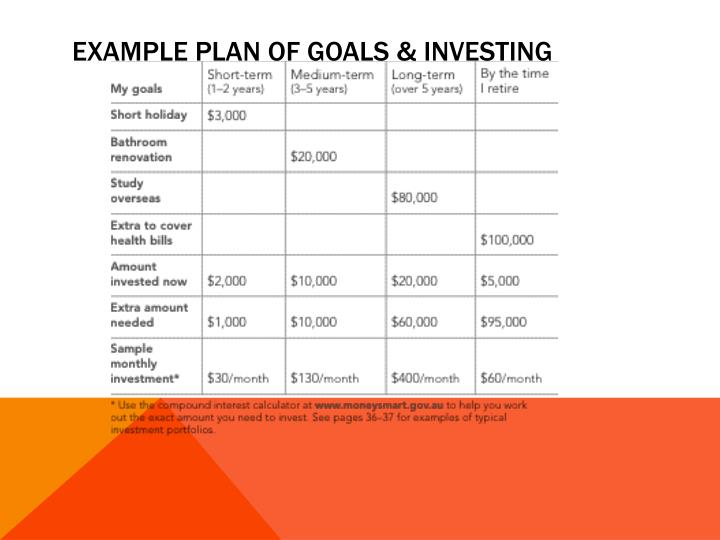 Example plan of goals & investing