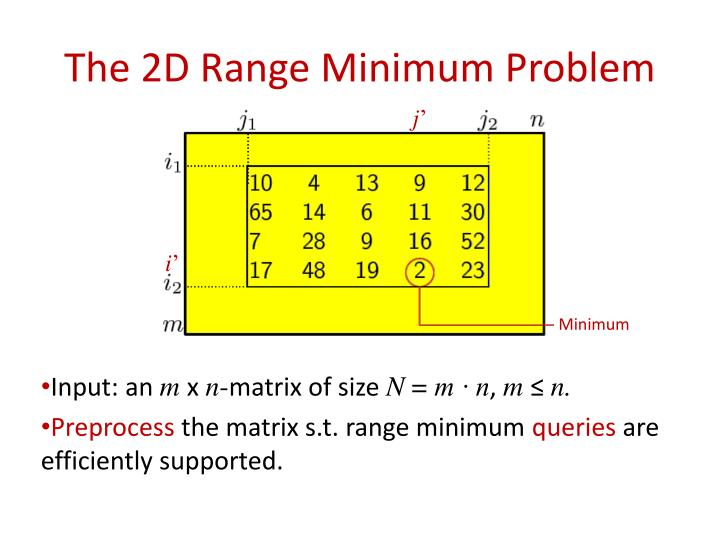 The 2d range minimum problem