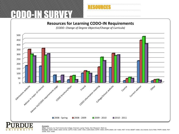CODO-In Survey