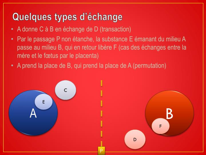 Quelques types